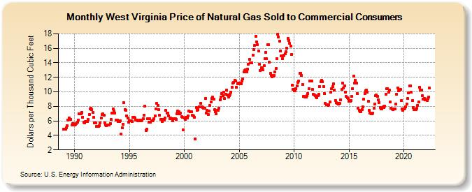 Gas Prices In West Virginia >> West Virginia Price Of Natural Gas Sold To Commercial