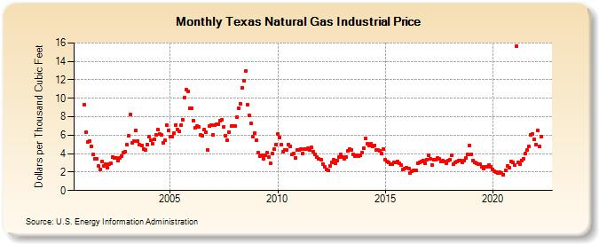 Texas Natural Gas Industrial Price Dollars Per Thousand Cubic Feet