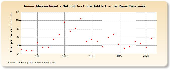 Massachusetts Natural Gas Price History