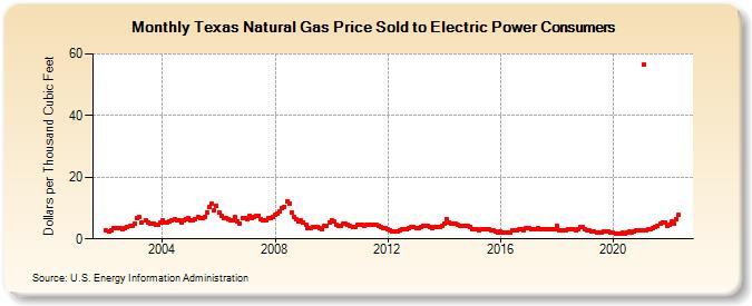 Texas Natural Gas Price Sold To Electric Power Consumers Dollars