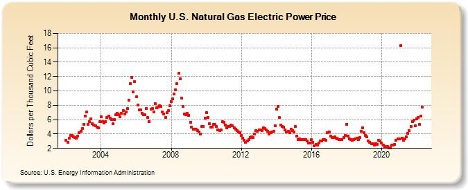 What was price of gas in year 2002?