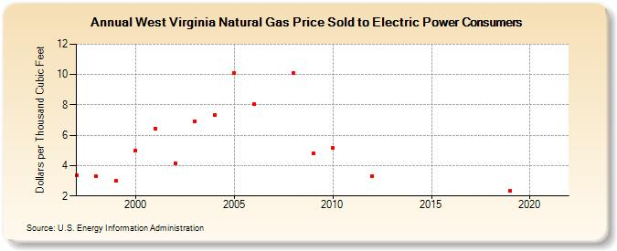 Gas Prices In West Virginia >> West Virginia Natural Gas Price Sold To Electric Power