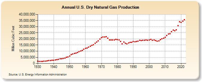 Natural Gas Bakken