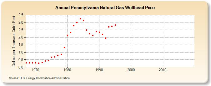 Natural Gas Price News | Intelligence.