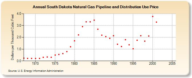 South Dakota Natural Gas Pipeline And Distribution Use