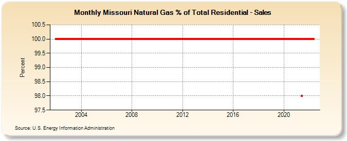 natural gas and its future utilization The economics of shale gas development resources for the future mason as its cost falls, natural gas has.