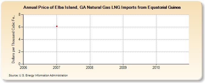 North Georgia Natural Gas Providers
