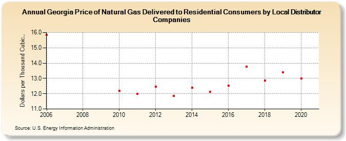 Gas Companies In Georgia >> Georgia Price Of Natural Gas Delivered To Residential Consumers By