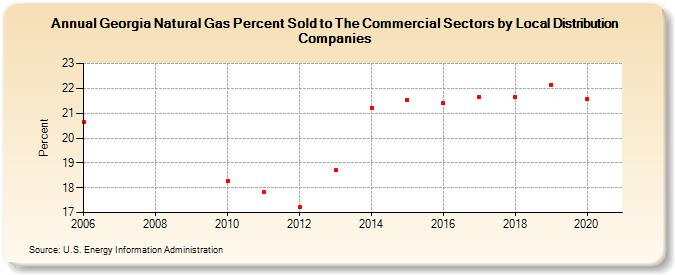 Gas Companies In Georgia >> Georgia Natural Gas Percent Sold To The Commercial Sectors By Local