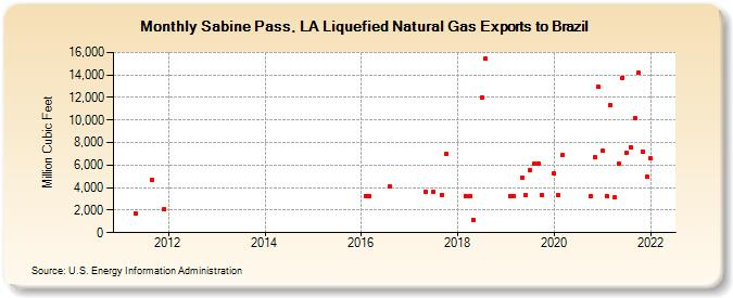 Sabine P La Liquefied Natural Gas Exports To Brazil Million Cubic Feet