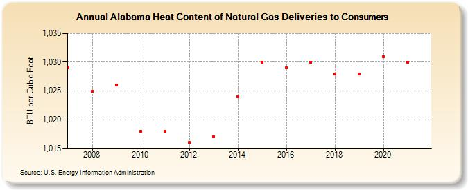 Cubic Foot Of Natural Gas
