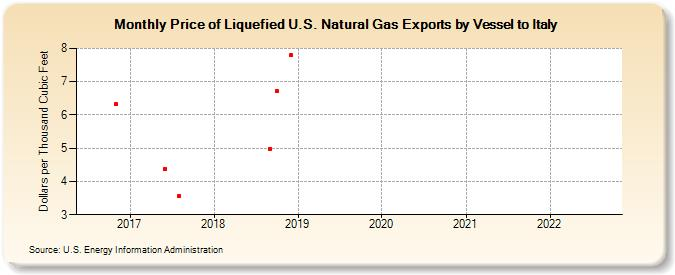Liquefied Natural Gas Price Chart