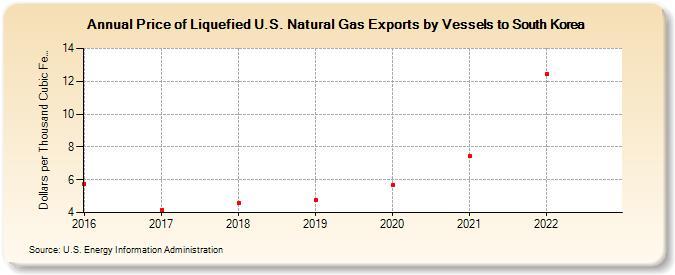 Natural Gas Price Per  Cubic Feet