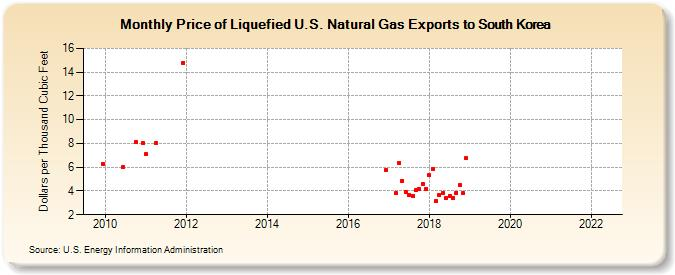 Price of Liquefied U S  Natural Gas Exports to South Korea