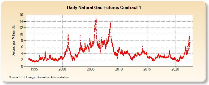 Converting To Natural Gas From Oil Long Island