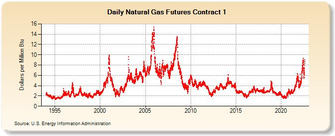 Natural gas futures contract 1 dollars per million btu