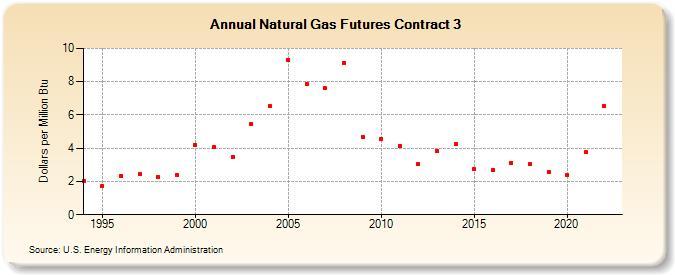 Natural Gas Futures Contract 3 Dollars Per Million Btu