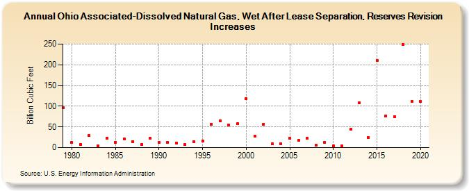 an analysis of liquid fuels from natural gas