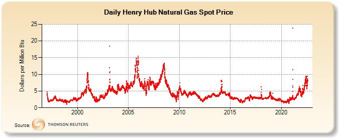 Henry Hub Natural Gas Spot Price Dollars Per Million Btu