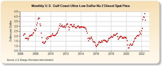 U S  Gulf Coast Ultra-Low Sulfur No 2 Diesel Spot Price
