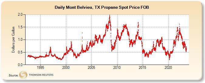 Mont Belvieu, TX Propane Spot Price FOB (Dollars per Gallon)