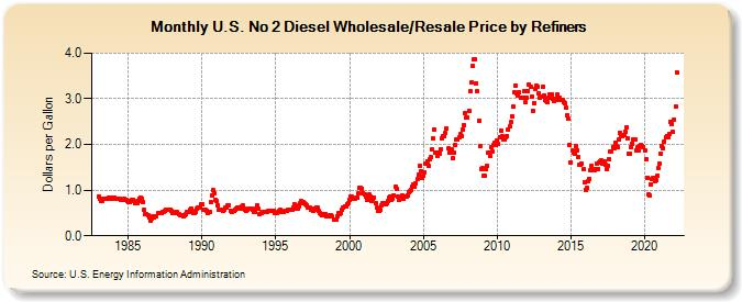 U S  No 2 Diesel Wholesale/Resale Price by Refiners (Dollars