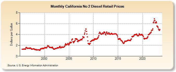 California No 2 Diesel Retail Prices (Dollars per Gallon)