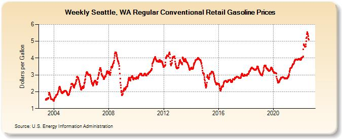 Bellingham Gas Prices >> Weekly Seattle Wa Regular Conventional Retail Gasoline