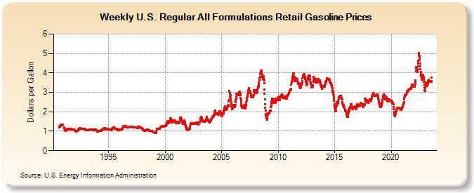 average cost gallon of gas 2009