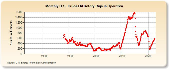 U.S. Crude Oil Rotary Rigs in Operation (Number of Elements)