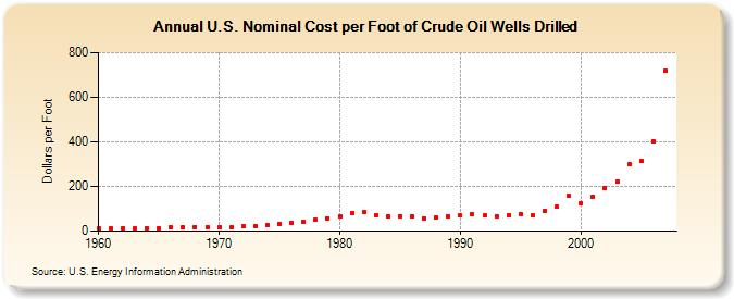 Costs Of Crude Oil And Natural Gas Wells Drilled