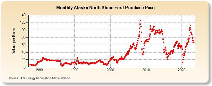 Alaska North Slope First Purchase Price Dollars Per Barrel