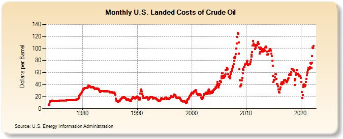 U.S. Landed Costs of Crude Oil (Dollars per Barrel)