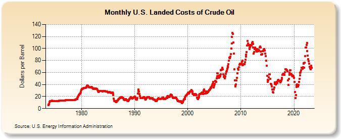 U.S. Landed Costs of Crude Oil (Dollars per Barrel)