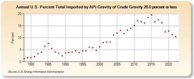 The Oil Drum   Drumbeat: June 22, 2011