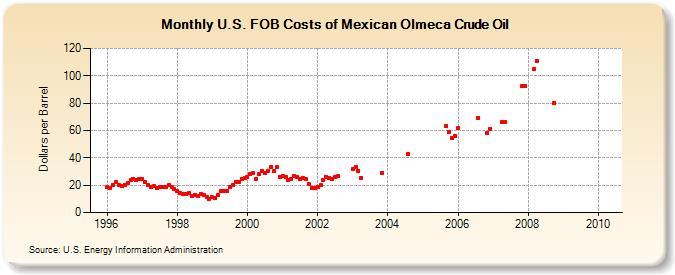 U S  FOB Costs of Mexican Olmeca Crude Oil (Dollars per Barrel)