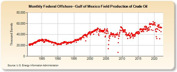 The Oil Drum | Deepwater GOM: Reserves versus Production