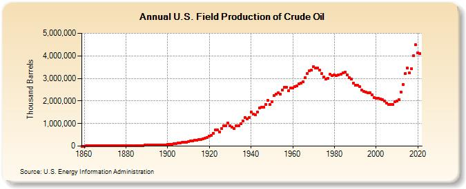 U.S. Field Production of Crude Oil (Thousand Barrels)