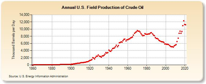 U.S. Field Production of Crude Oil (Thousand Barrels per Day)