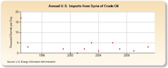 U S  Imports from Syria of Crude Oil (Thousand Barrels per Day)