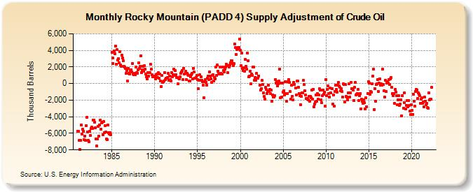 Rocky Mountain Supply >> Rocky Mountain Padd 4 Supply Adjustment Of Crude Oil