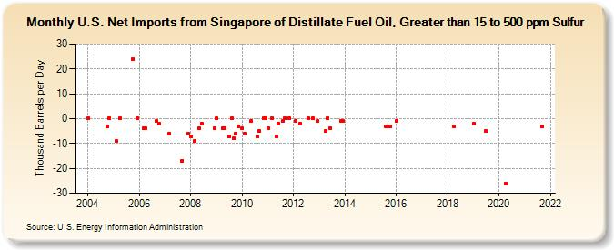 U S  Net Imports from Singapore of Distillate Fuel Oil