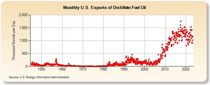 The Oil Drum   Drumbeat: December 22, 2010