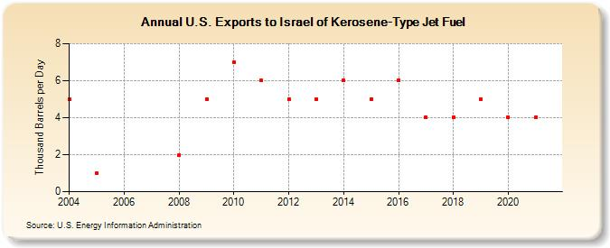 U S  Exports to Israel of Kerosene-Type Jet Fuel (Thousand Barrels