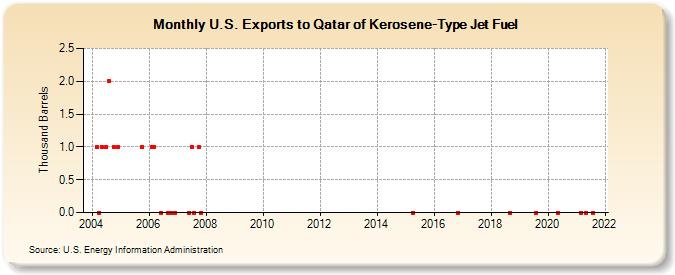 U S  Exports to Qatar of Kerosene-Type Jet Fuel (Thousand