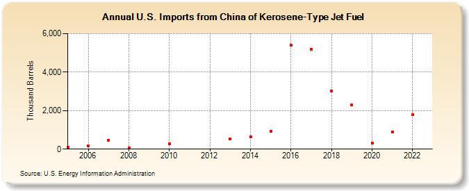 U S  Imports from China of Kerosene-Type Jet Fuel (Thousand