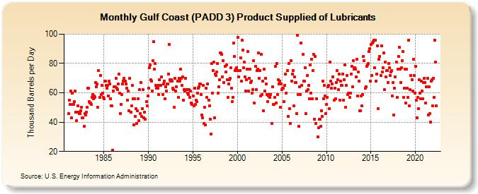 Gulf Coast (PADD 3) Product Supplied of Lubricants (Thousand