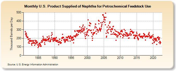 U S  Product Supplied of Naphtha for Petrochemical Feedstock