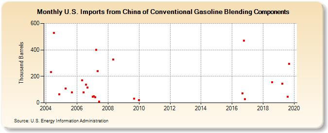 U S  Imports from China of Conventional Gasoline Blending