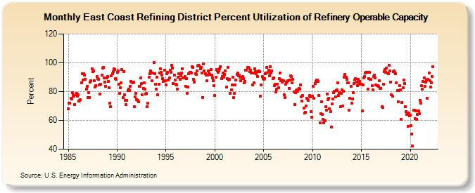 Monthly East Coast Refining District Percent Utilization of Refinery Operable Capacity